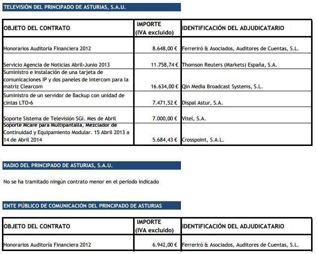 contratos menores tpa segundo trimestre