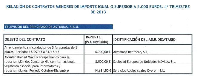 contratos menores tpa 4 2013