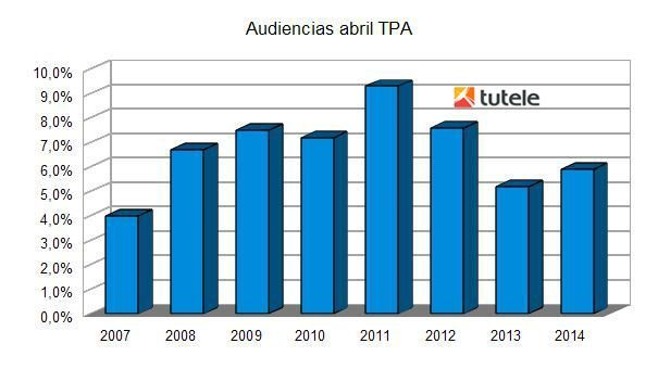 Audiencias Abril TPA 2014