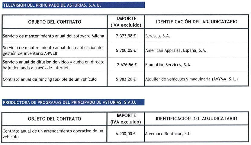 contratos menores primer trimestre 2014 rtpa