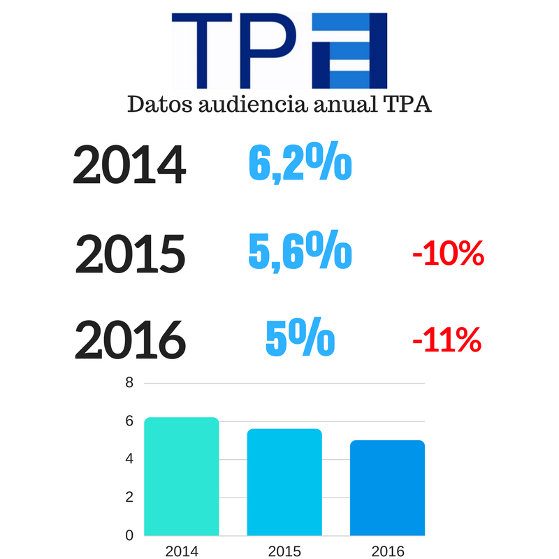 evolucion audiencias tpa 2014 2016