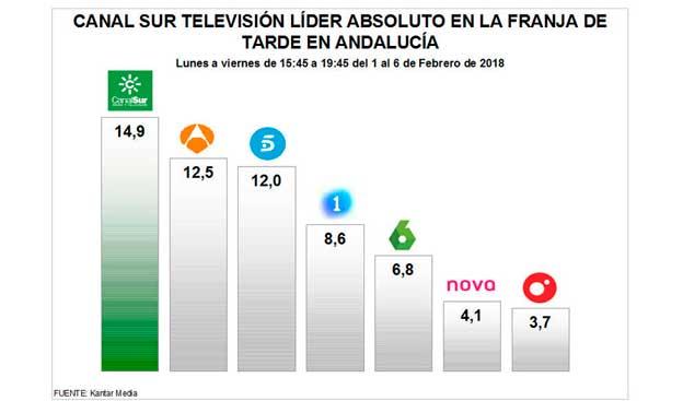 Audiencias autonómicas: Canal Sur, líder absoluto de la tarde en Andalucía