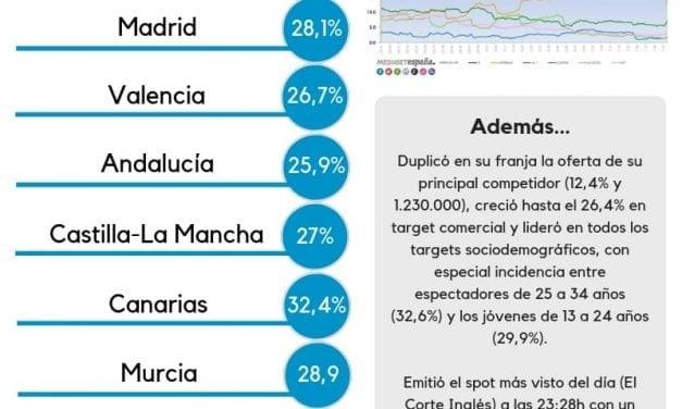 Audiencias TV: El estreno de 'GH VIP 6' alcanza el 32,4% en Canarias