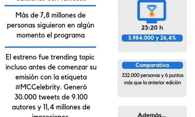 Audiencias TV: 'MasterChef Celebrity 3' roza el 25% en su estreno
