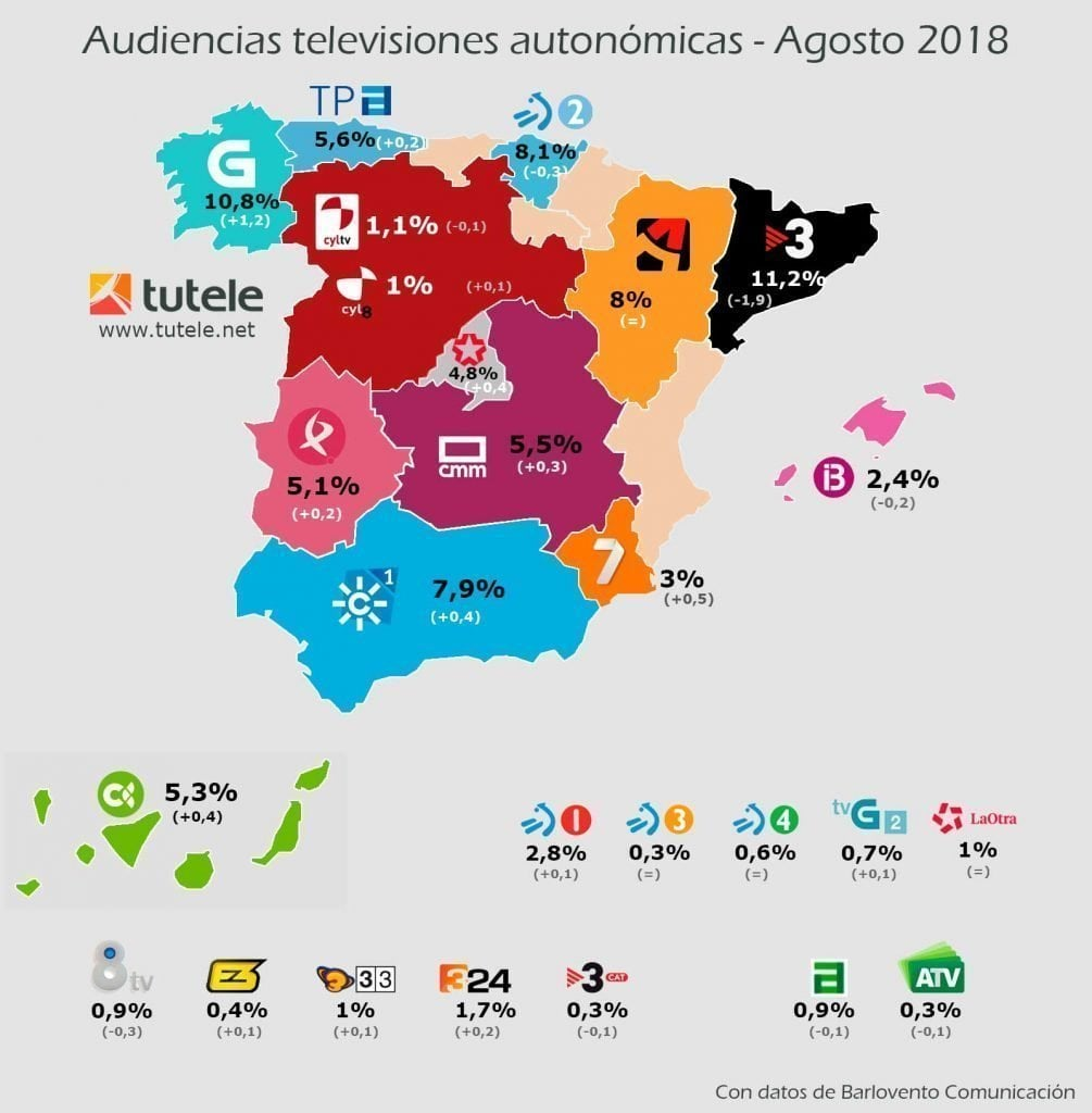 mapa-audiencias-autonomicas-agosto-2018