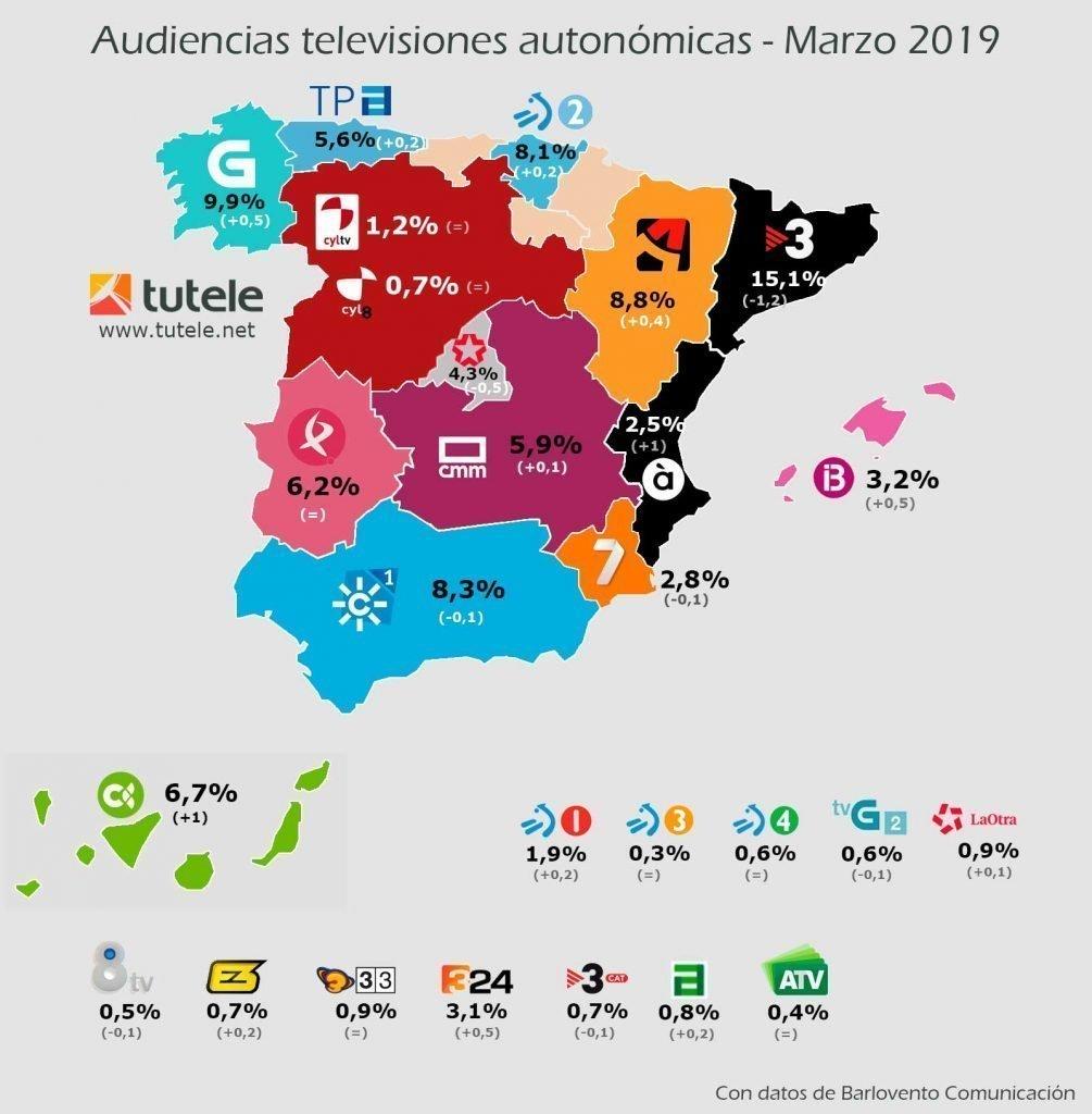 Mapa audiencias autonómicas marzo 2019
