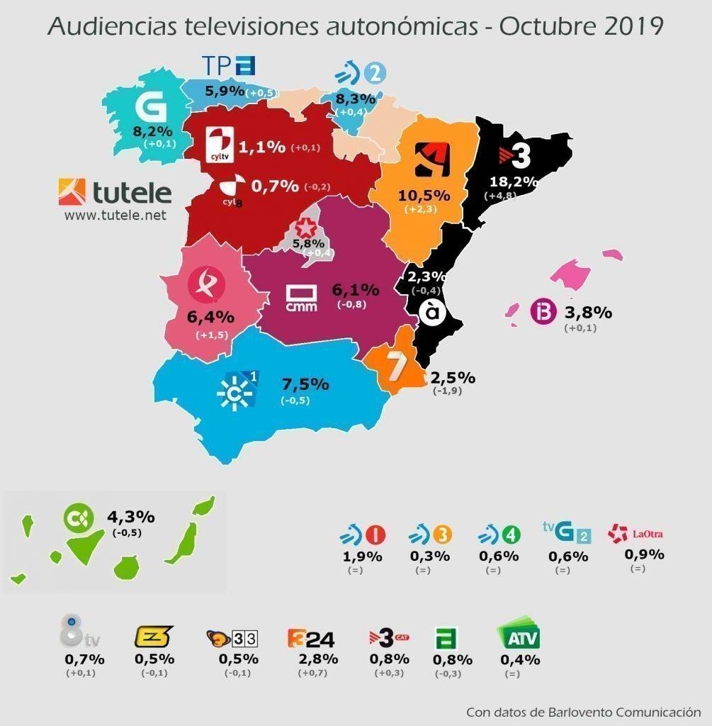 mapa audiencias autonómicas octubre 2019